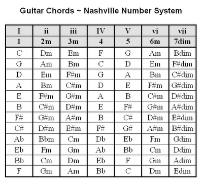 Dorable Piano Chord G M Crest Basic Guitar Chords For Beginners